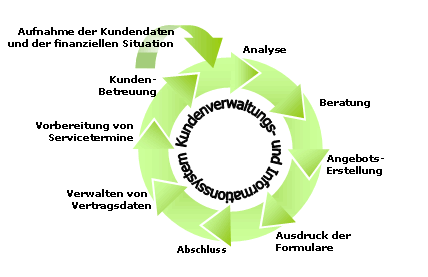 ISAV Kunden-Lifecycle Management